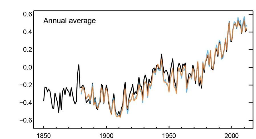 Augmentation températures depuis 1850